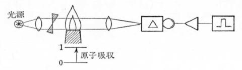 原子吸光分析法 原子吸光分析法とICP発光分析法の比較 原子吸光分析法 ICP発光分析法 原子吸